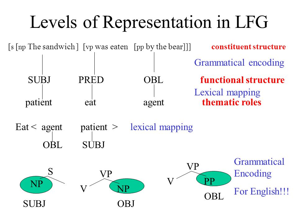 Levels of Representation in LFG [ s [ np The sandwich ] [ vp was eaten [ pp by the bear]]] constituent structure SUBJ PRED OBL functional structure patient eat agent thematic roles Grammatical encoding Lexical mapping Eat lexical mapping OBL SUBJ S NP SUBJ VP V NP OBJ VP V PP OBL Grammatical Encoding For English!!!