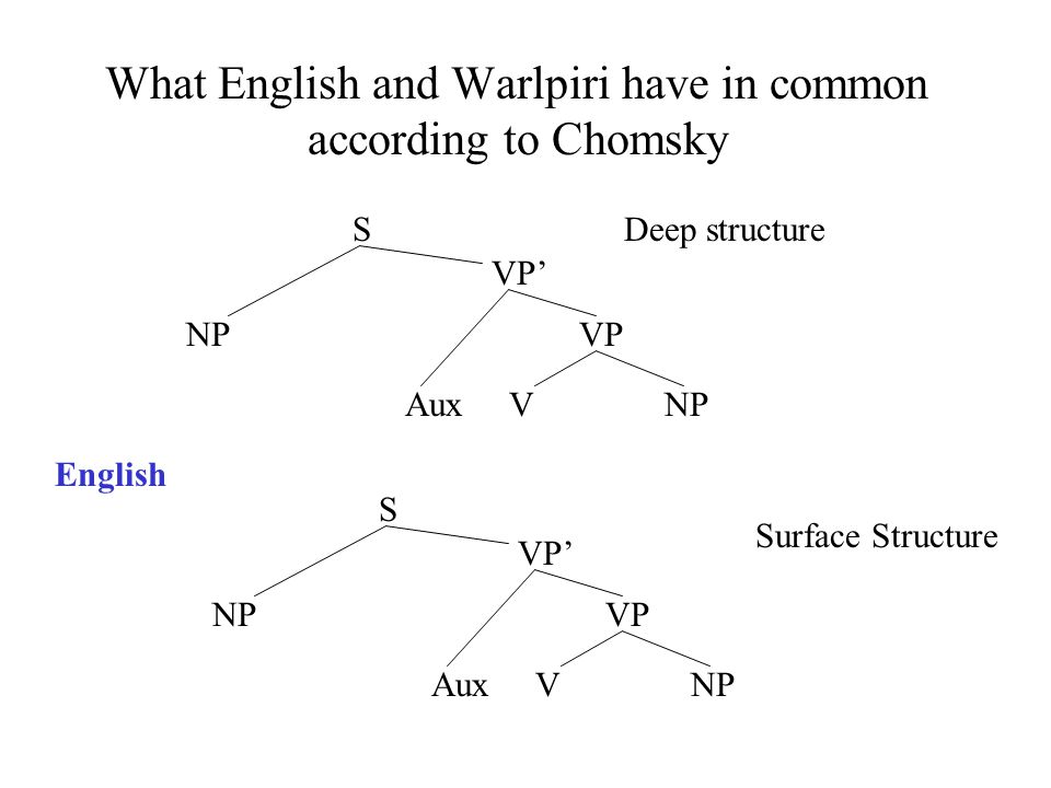 What English and Warlpiri have in common according to Chomsky NP VP VP' S Aux V NP Deep structure NP VP VP' S Aux V NP Surface Structure English