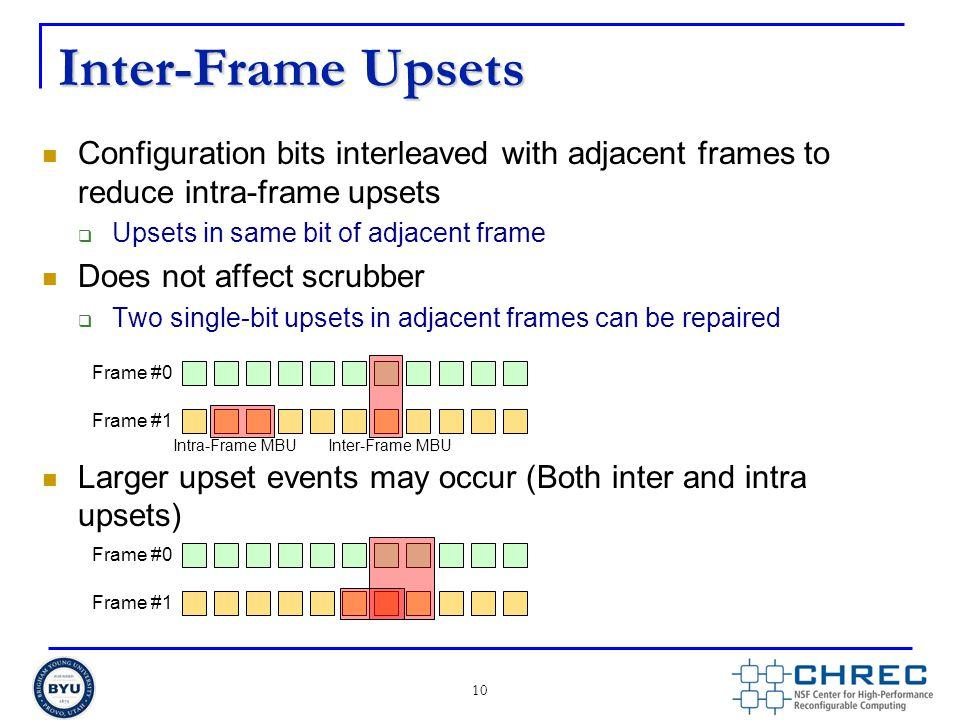Inter-Frame Upsets Configuration bits interleaved with adjacent frames to reduce intra-frame upsets  Upsets in same bit of adjacent frame Does not af