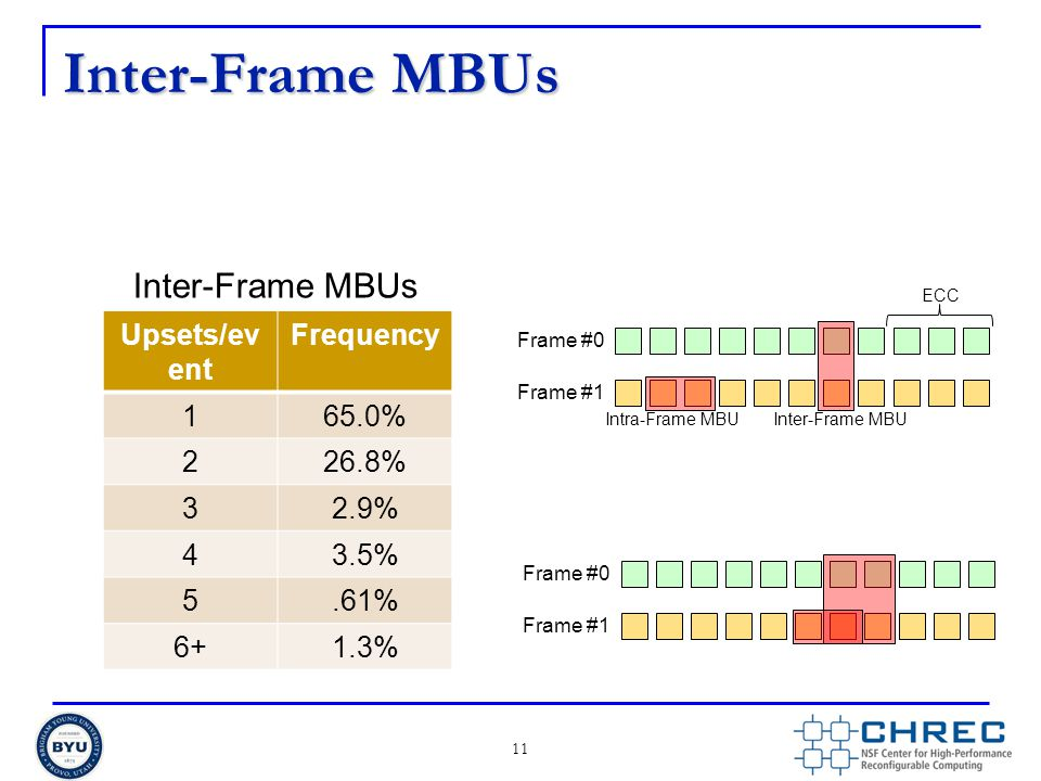 Inter-Frame MBUs 11 Frame #0 Frame #1 ECC Inter-Frame MBUIntra-Frame MBU Upsets/ev ent Frequency 165.0% 226.8% 32.9% 43.5% 5.61% 6+1.3% Inter-Frame MB