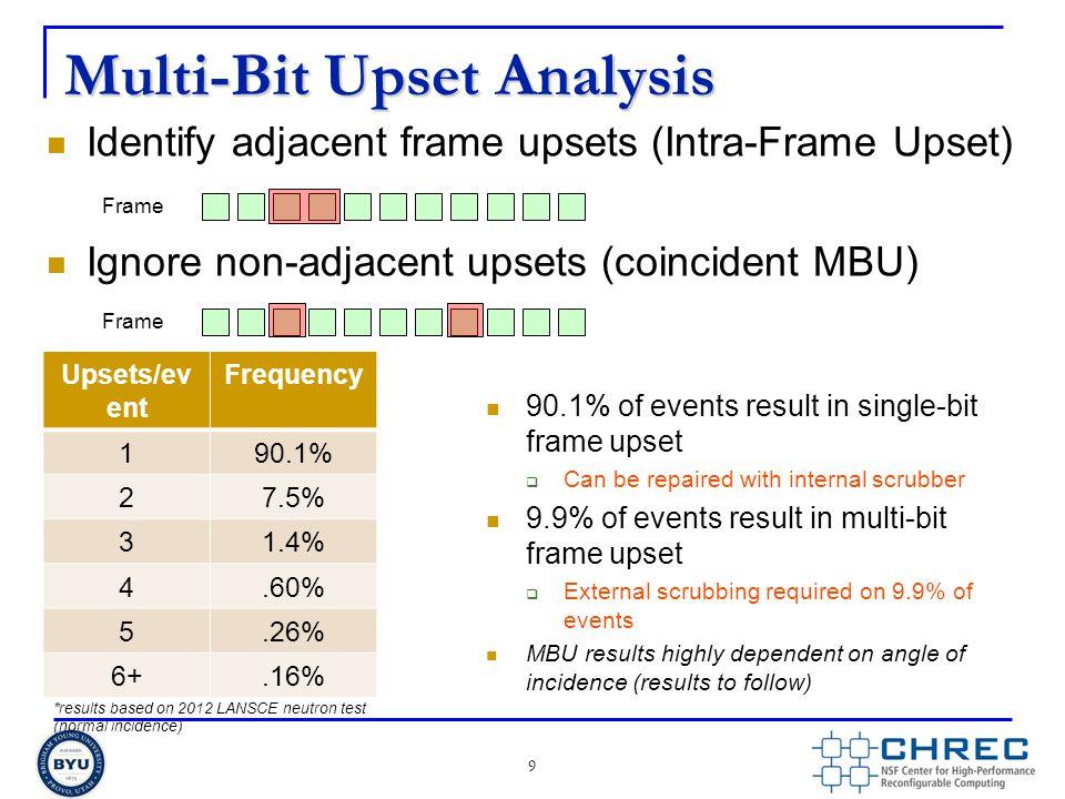 Multi-Bit Upset Analysis Identify adjacent frame upsets (Intra-Frame Upset) Ignore non-adjacent upsets (coincident MBU) 9 Frame Upsets/ev ent Frequenc