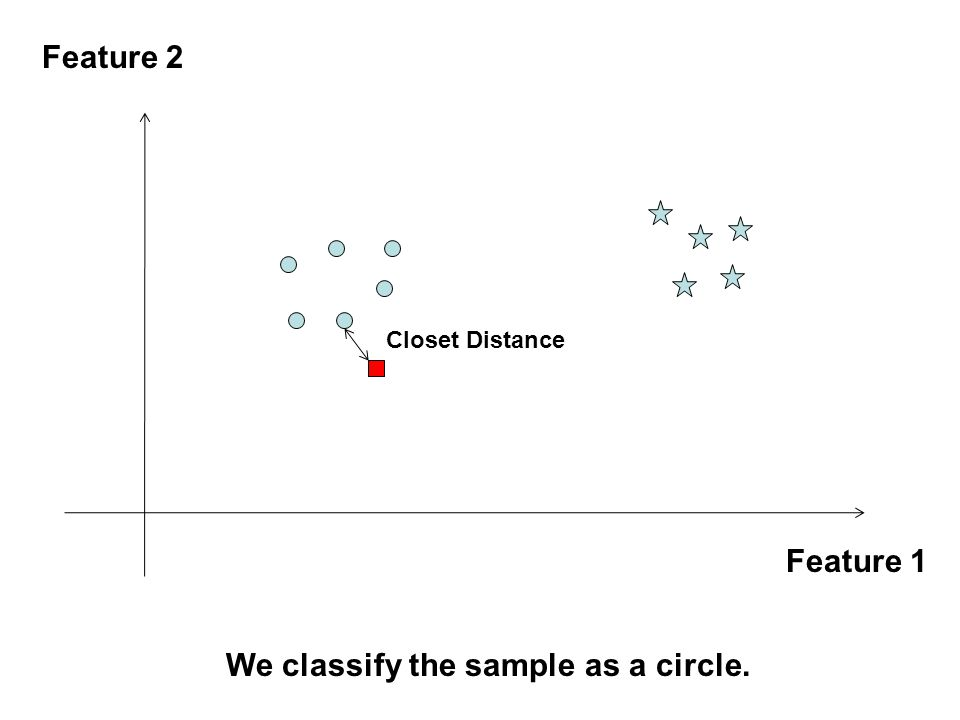 Feature 1 Feature 2 Closet Distance We classify the sample as a circle.