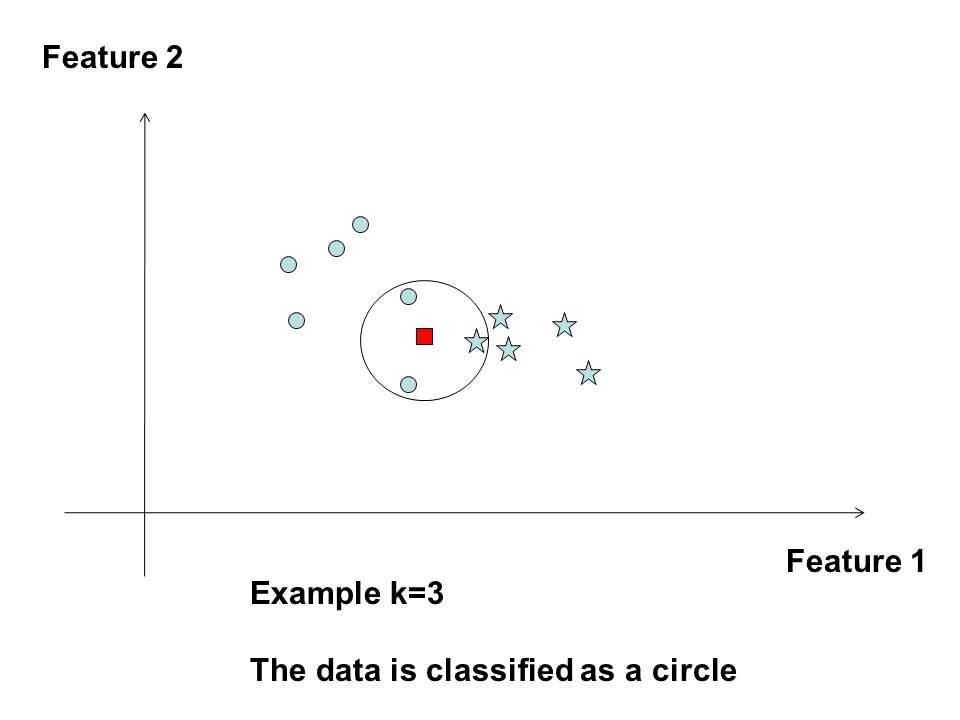 Feature 1 Feature 2 Example k=3 The data is classified as a circle
