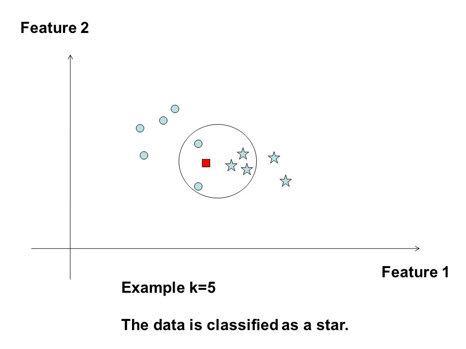 Feature 1 Feature 2 Example k=5 The data is classified as a star.