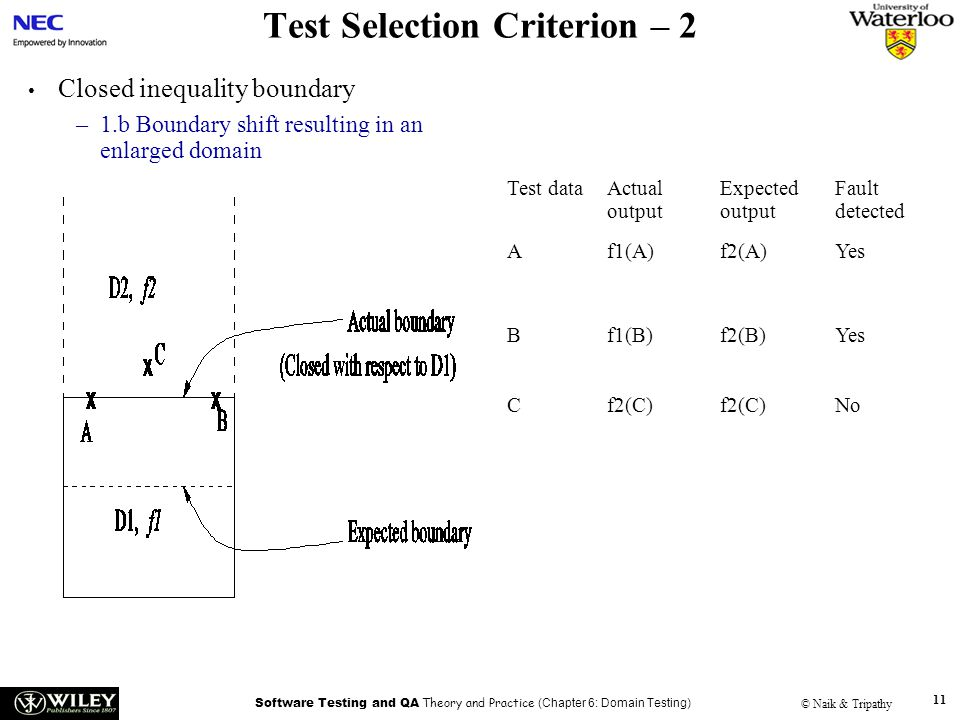 Software Testing and QA Theory and Practice (Chapter 6: Domain Testing) © Naik & Tripathy 11 Test Selection Criterion – 2 Closed inequality boundary –1.b Boundary shift resulting in an enlarged domain Test dataActual output Expected output Fault detected Af1(A)f2(A)Yes Bf1(B)f2(B)Yes Cf2(C) No