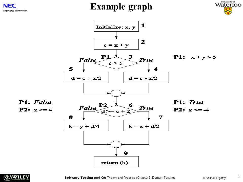 Software Testing and QA Theory and Practice (Chapter 6: Domain Testing) © Naik & Tripathy 3 Example graph