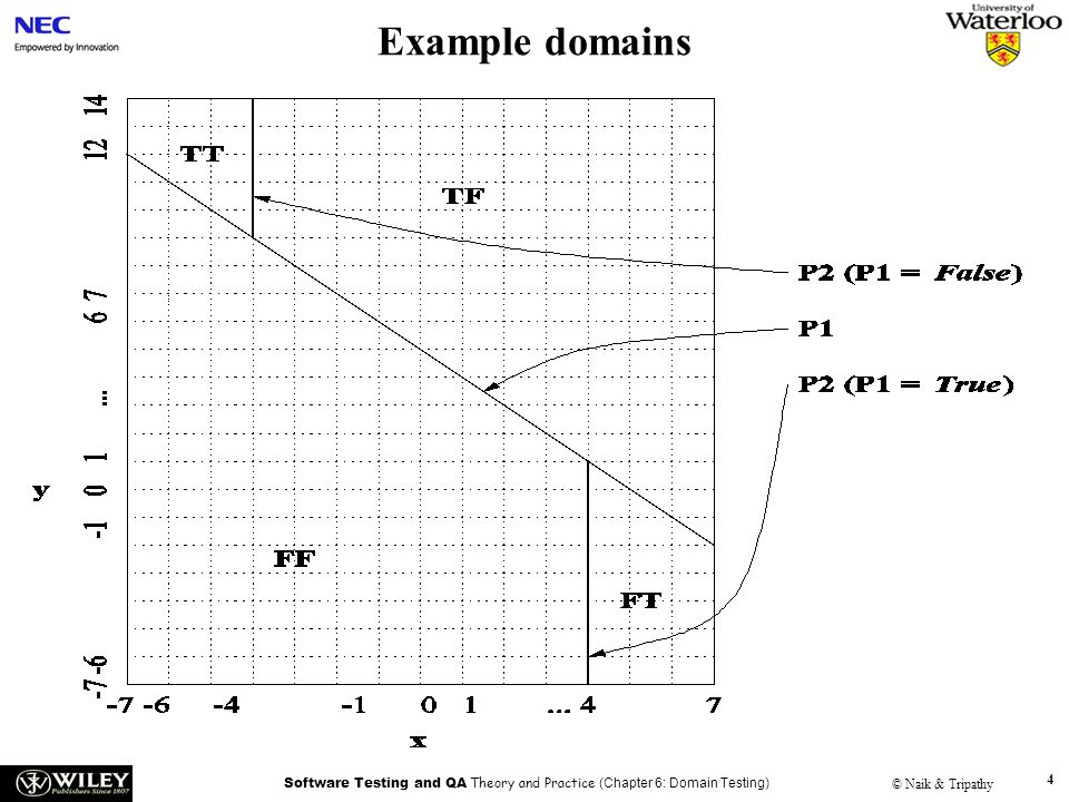Software Testing and QA Theory and Practice (Chapter 6: Domain Testing) © Naik & Tripathy 15 Test Selection Criterion – 6 Open inequality boundary –2.b Boundary shift resulting in an enlarged domain Test dataActual output Expected output Fault detected Af2(A) No Bf2(B) No Cf1(C)f2(C)Yes