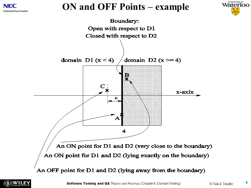 Software Testing and QA Theory and Practice (Chapter 6: Domain Testing) © Naik & Tripathy 10 Test Selection Criterion – 1 Closed inequality boundary –1.a Boundary shift resulting in a reduced domain Test data Actual output Expected output Fault detected Af1(A) No Bf1(B) No Cf2(C)f1(C)Yes
