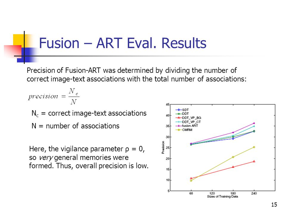 15 Fusion – ART Eval. Results Precision of Fusion-ART was determined by dividing the number of correct image-text associations with the total number o