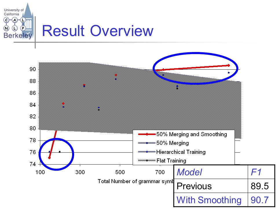 ModelF1 Previous89.5 With Smoothing90.7 Result Overview