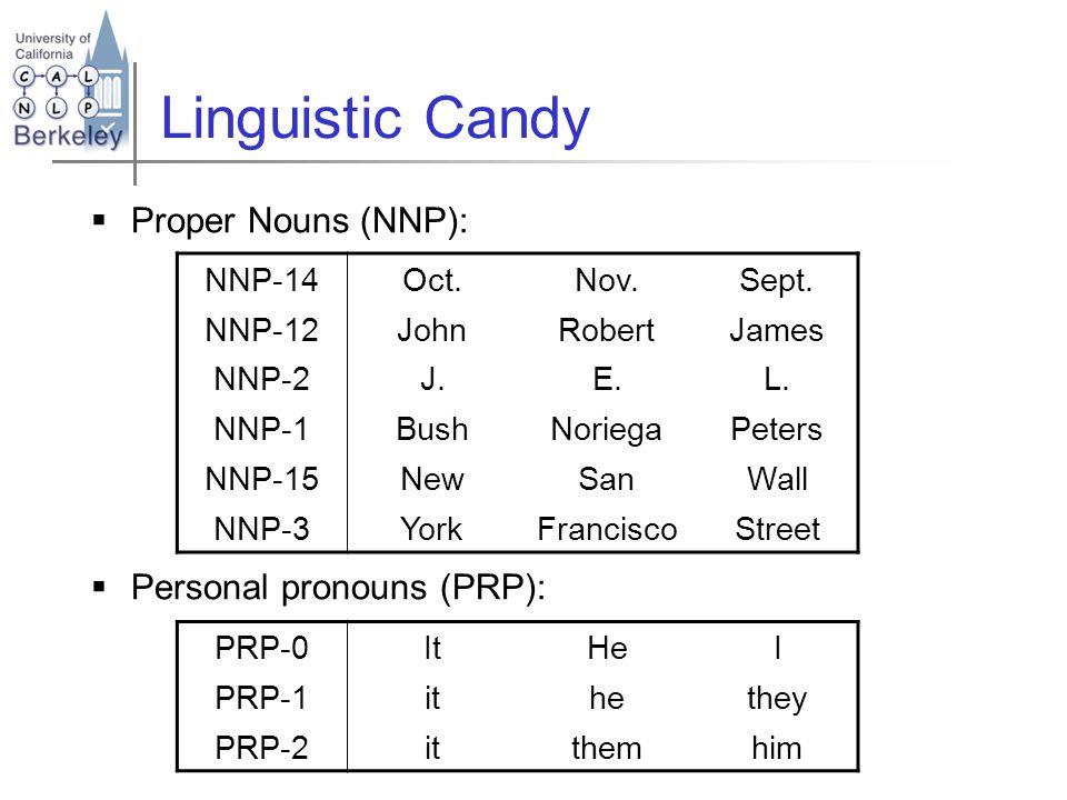  Proper Nouns (NNP):  Personal pronouns (PRP): NNP-14Oct.Nov.Sept.