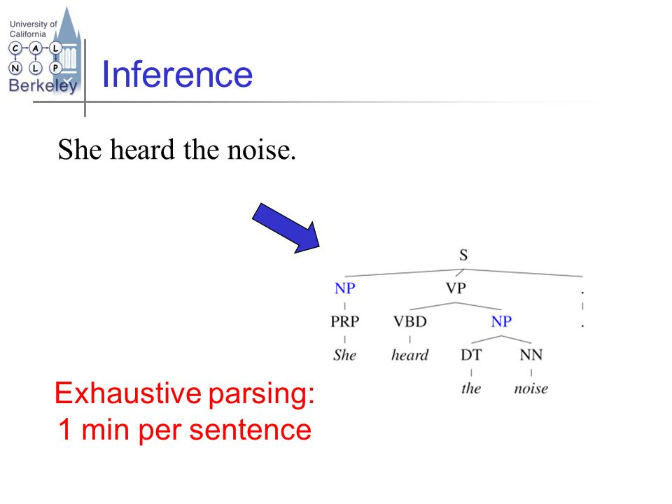 Inference She heard the noise. Exhaustive parsing: 1 min per sentence