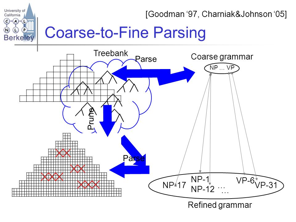 Coarse-to-Fine Parsing [Goodman '97, Charniak&Johnson '05] Coarse grammar NP … VP Treebank Parse Prune NP-17 NP-12 NP-1 VP-6 VP-31… Refined grammar … Parse
