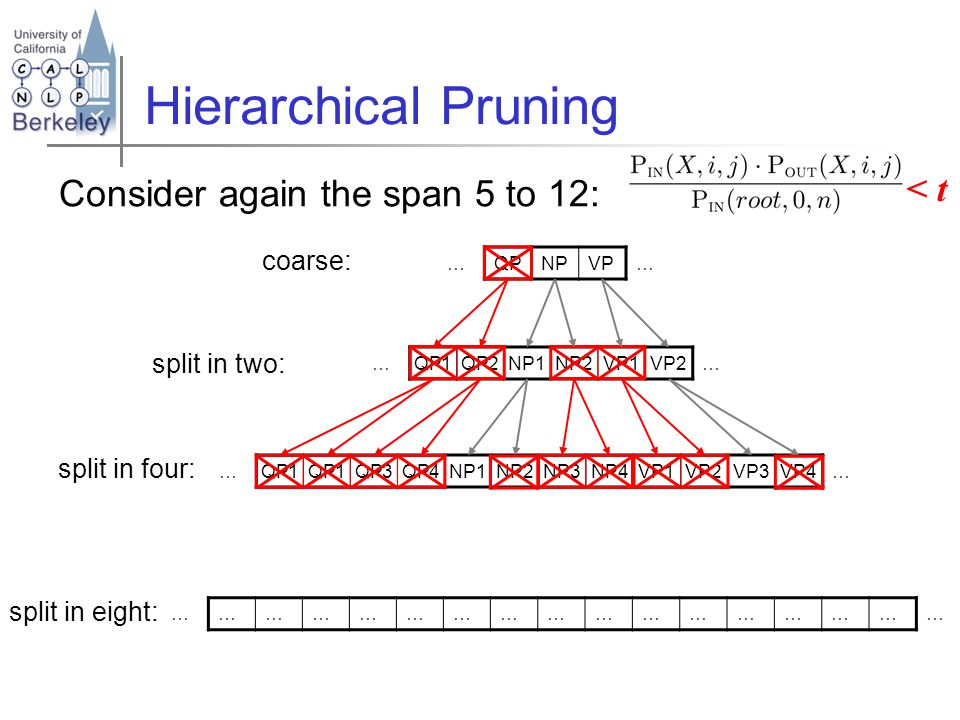 Hierarchical Pruning Consider again the span 5 to 12: …QPNPVP… coarse: split in two: …QP1QP2NP1NP2VP1VP2… …QP1 QP3QP4NP1NP2NP3NP4VP1VP2VP3VP4… split i