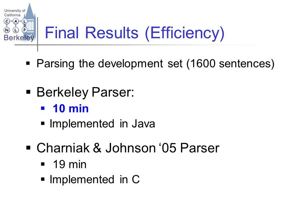 Final Results (Efficiency)  Parsing the development set (1600 sentences)  Berkeley Parser:  10 min  Implemented in Java  Charniak & Johnson '05 Parser  19 min  Implemented in C