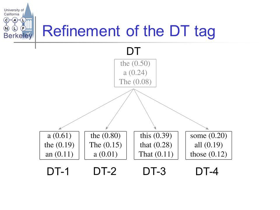 Refinement of the DT tag DT-1 DT-2 DT-3 DT-4 DT