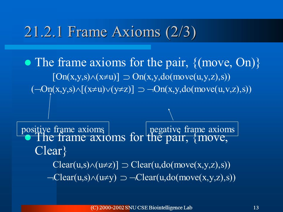 (C) 2000-2002 SNU CSE Biointelligence Lab13 21.2.1 Frame Axioms (2/3) The frame axioms for the pair, {(move, On)} [On(x,y,s)  (x  u)]  On(x,y,do(mo
