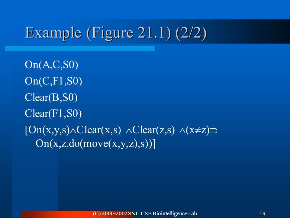 (C) 2000-2002 SNU CSE Biointelligence Lab19 Example (Figure 21.1) (2/2) On(A,C,S0) On(C,F1,S0) Clear(B,S0) Clear(F1,S0) [On(x,y,s)  Clear(x,s)  Clea