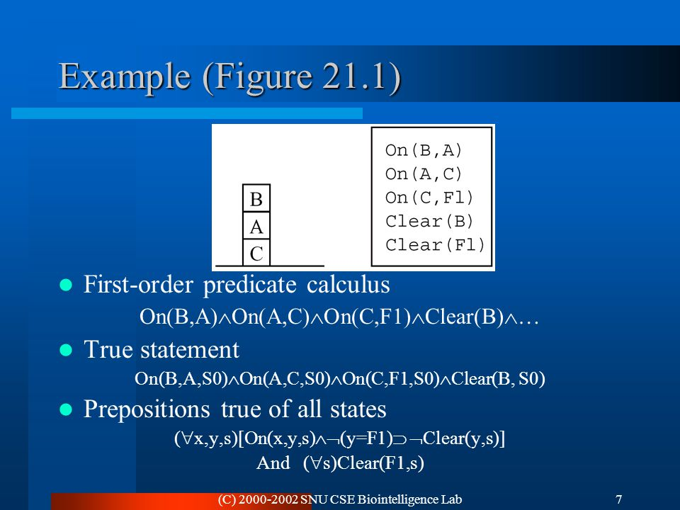 (C) 2000-2002 SNU CSE Biointelligence Lab7 Example (Figure 21.1) First-order predicate calculus On(B,A)  On(A,C)  On(C,F1)  Clear(B)  … True state