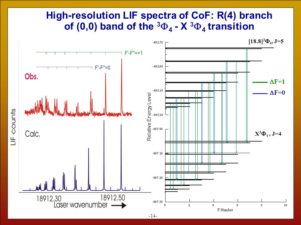 High-resolution LIF spectra of CoF: R(4) branch of (0,0) band of the 3  4 - X 3  4 transition -14- [18.8] 3  4, J=5 X 3  4, J=4 Relative Energy Level  F=1  F=0
