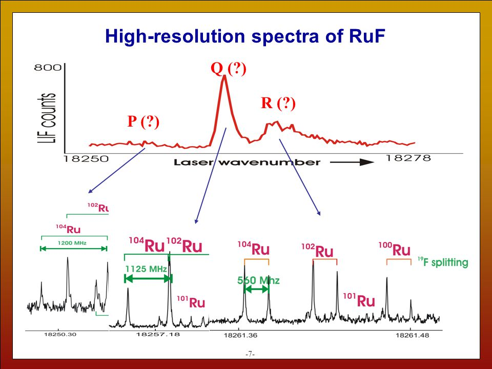 High-resolution spectra of RuF -7- P (?) Q (?) R (?)