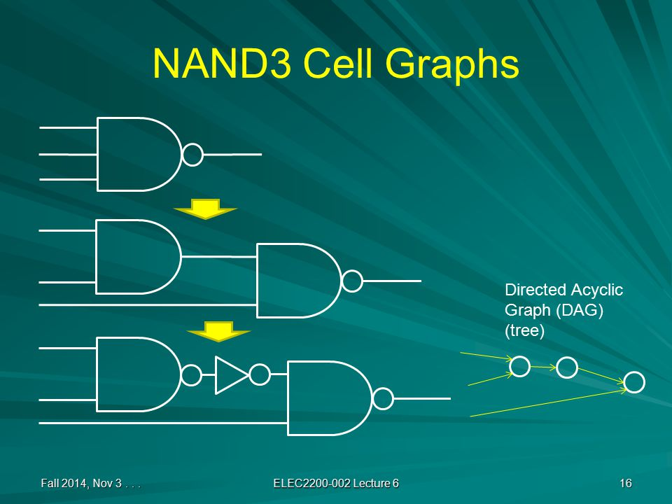 NAND3 Cell Graphs Fall 2014, Nov 3... ELEC2200-002 Lecture 6 16 Directed Acyclic Graph (DAG) (tree)