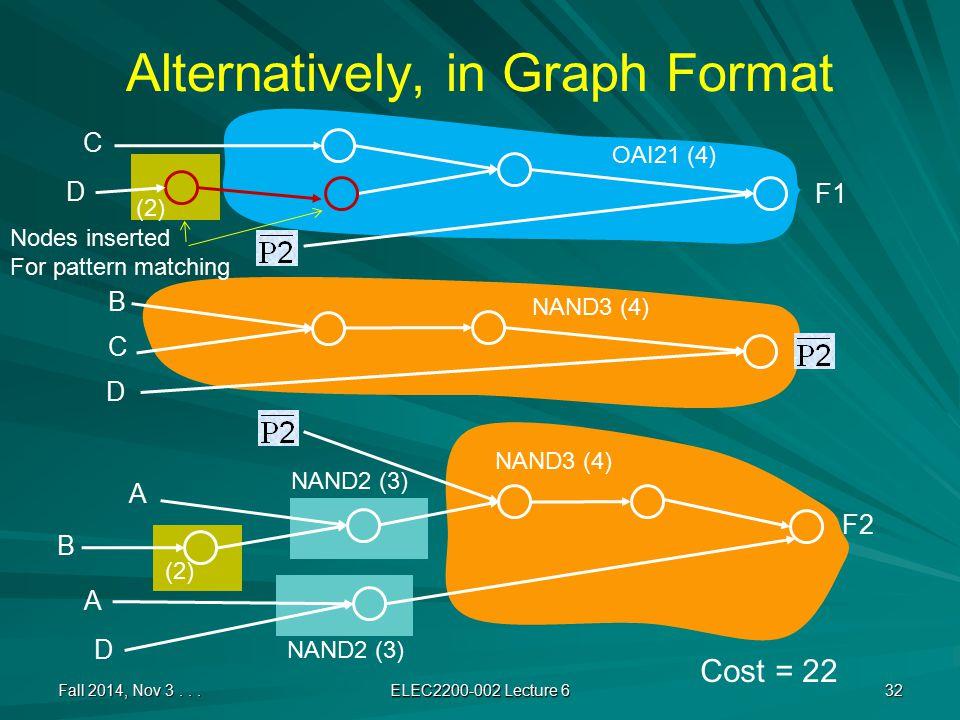 Alternatively, in Graph Format Fall 2014, Nov 3...