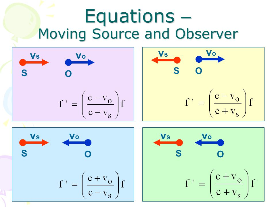 Equations – Moving Source and Observer S vsvs O vovo S vsvs O vovo O vovo O vovo S vsvs S vsvs