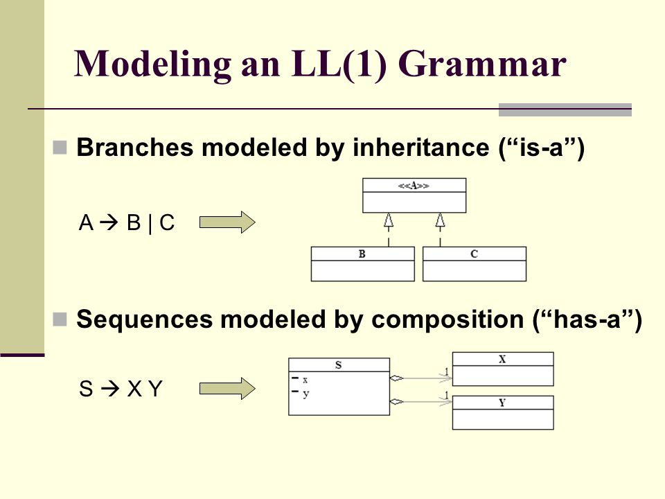 Modeling an LL(1) Grammar Branches modeled by inheritance ( is-a ) Sequences modeled by composition ( has-a ) A  B | C S  X Y