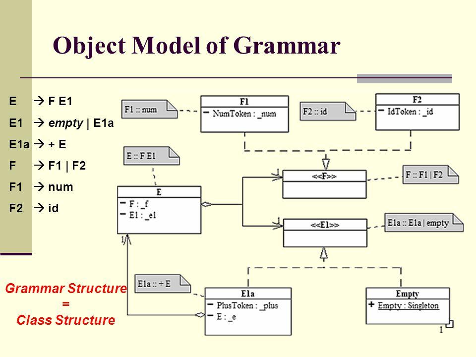 Object Model of Grammar E  F E1 E1  empty | E1a E1a  + E F  F1 | F2 F1  num F2  id Grammar Structure = Class Structure