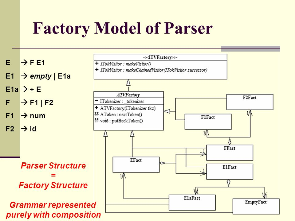 Factory Model of Parser E  F E1 E1  empty | E1a E1a  + E F  F1 | F2 F1  num F2  id Parser Structure = Factory Structure Grammar represented purely with composition