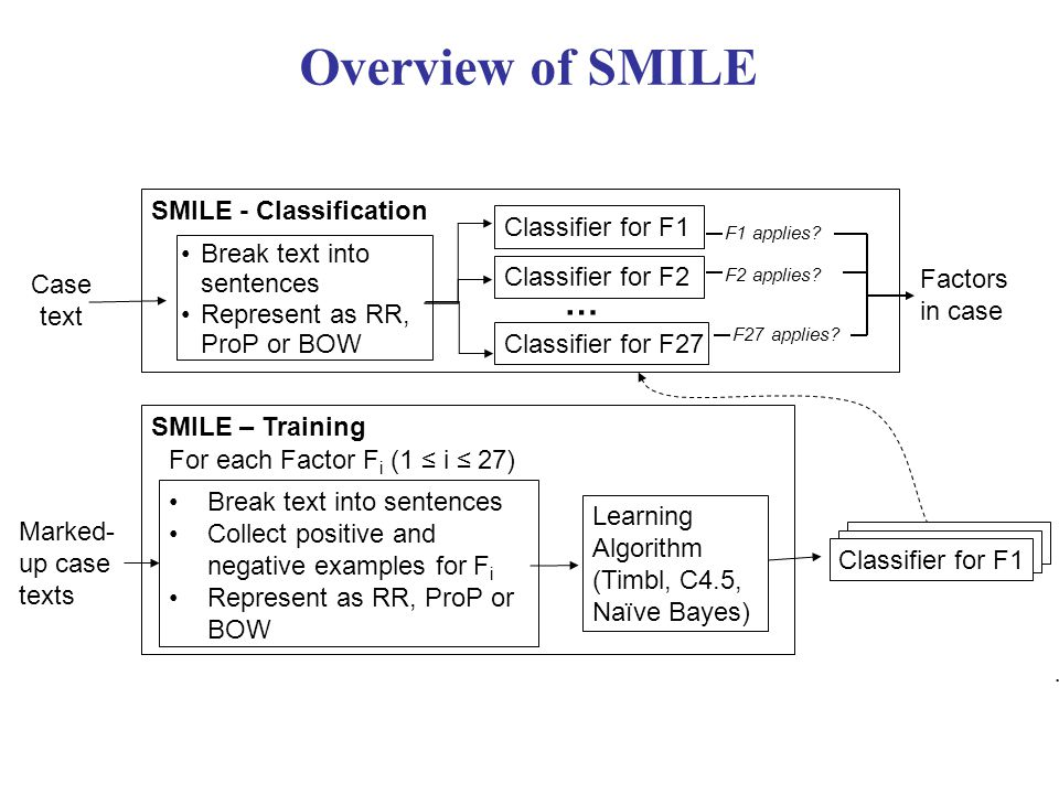 Improving SMILE+IBP Compare SMILE+IBP to informed biased-coin baseline: –Predict plaintiff wins with probability P(plaintiff wins) = |cases plaintiff won| / |cases in collection| F pred Measure SMILE+IBP0.70 Baseline: probability- plaintifff 0.66 p <.0001 Accuracy of SMILE+IBP: 0.634782609 Coverage of SMILE+IBP: 0.787671233 Accuracy of Biased-Coin-Baseline: 0.49 Coverage of Biased-Coin-Baseline: 1.0 When Human assigns Factors: Coverage of IBP: 0.99 Accuracy of IBP: 0.92