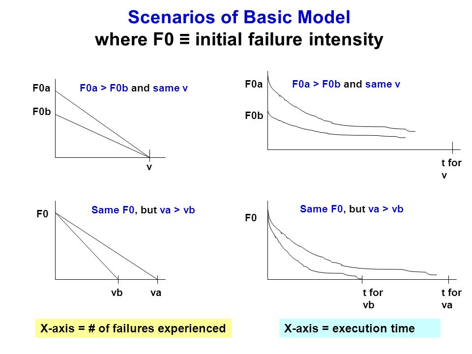Scenarios of Basic Model where F0 ≡ initial failure intensity F0a > F0b and same vF0a F0b v Same F0, but va > vb vavb F0 X-axis = # of failures experiencedX-axis = execution time F0a F0b F0a > F0b and same v F0 t for vb t for va t for v Same F0, but va > vb