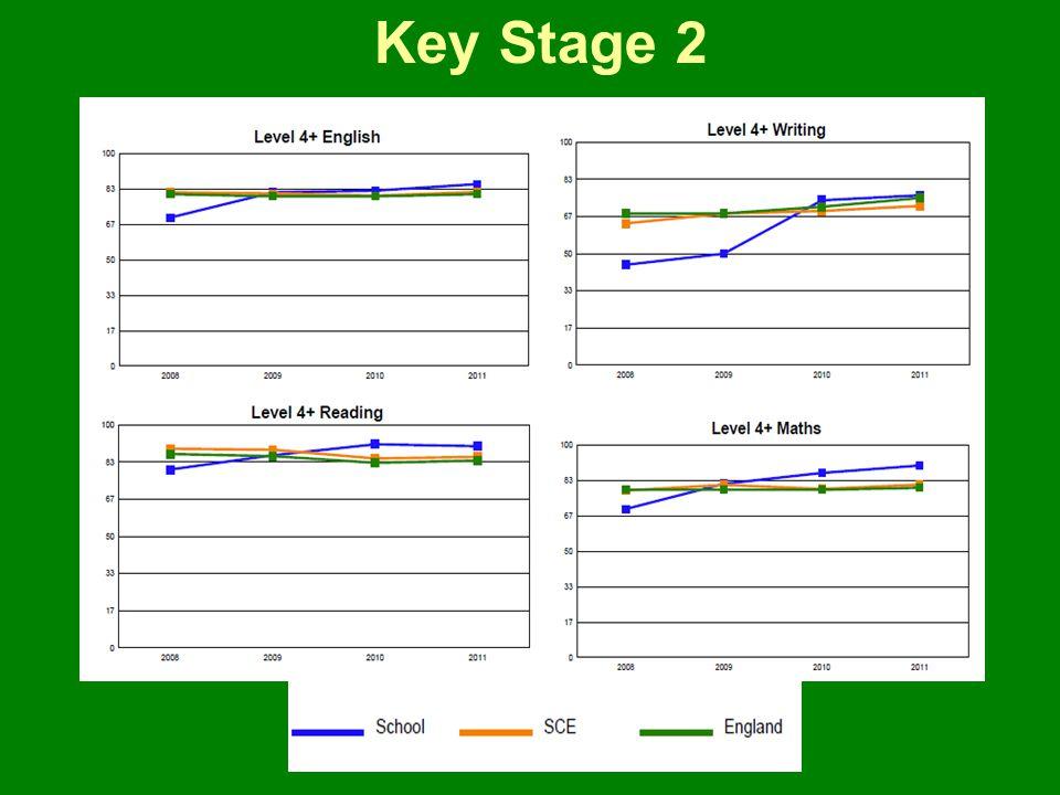 Key Stage 2