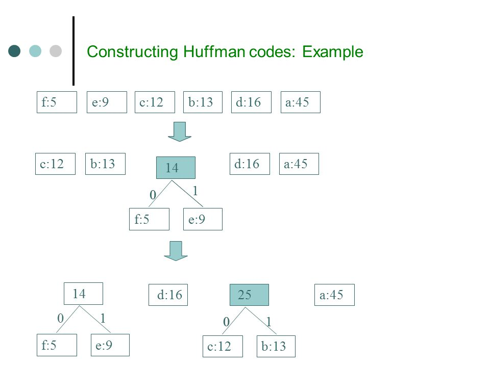Constructing Huffman codes: Example c:12b:13e:9f:5d:16a:45 14 b:13c:12d:16a:45 f:5e:9 14 f:5e:9 d:16a:45 25 c:12b:13 00 00 0 1 1 1