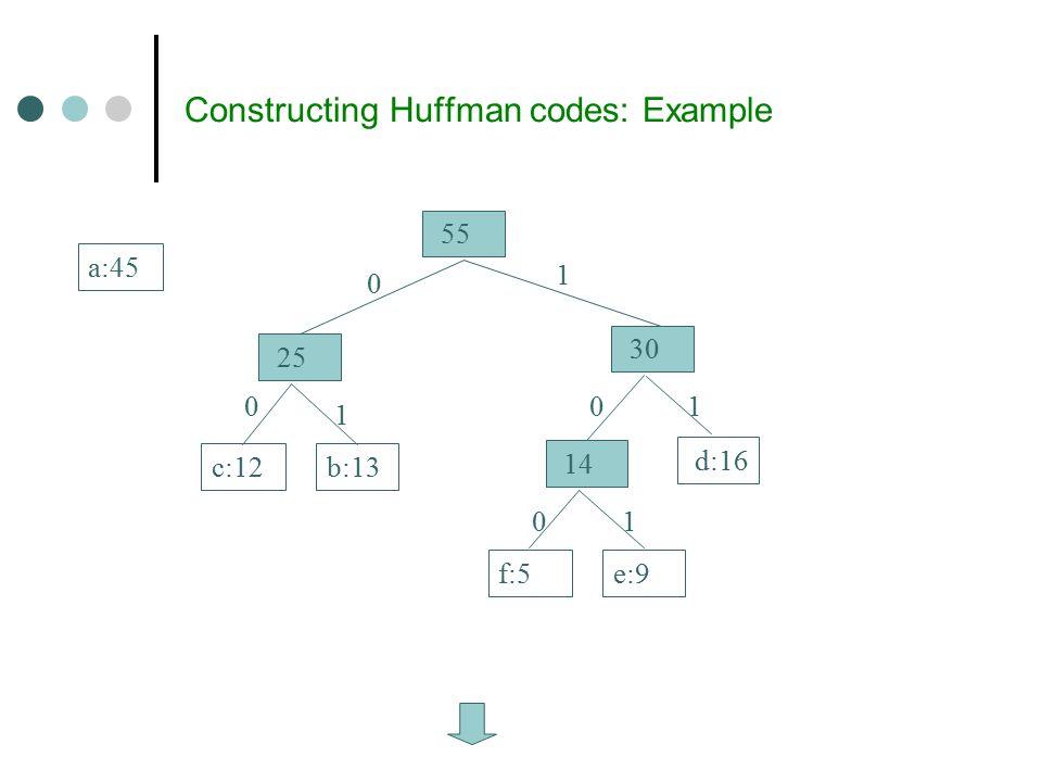 Constructing Huffman codes: Example 14 f:5e:9 d:16 a:45 25 c:12b:13 30 55 0 00 0 1 1 1 1