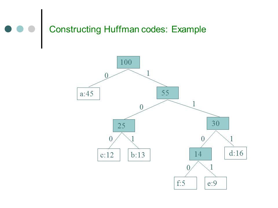 Constructing Huffman codes: Example 14 f:5e:9 d:16 a:45 25 c:12b:13 30 55 100 1 1 1 11 0 0 0 0 0
