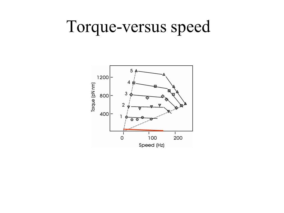 Torque-versus speed