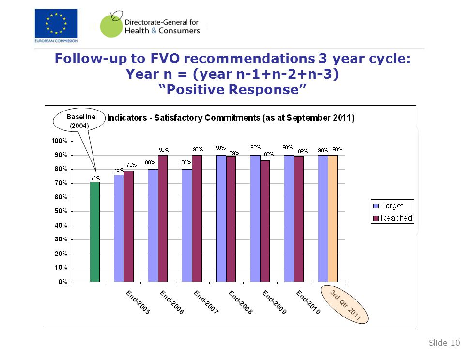 Slide 10 Follow-up to FVO recommendations 3 year cycle: Year n = (year n-1+n-2+n-3) Positive Response