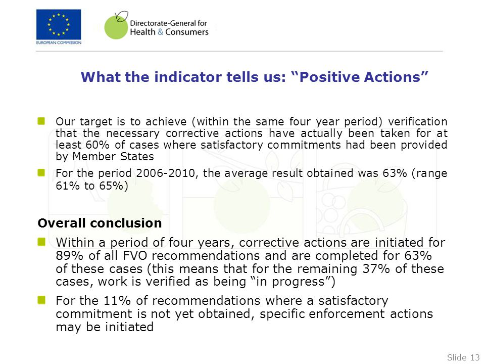 Slide 13 What the indicator tells us: Positive Actions Our target is to achieve (within the same four year period) verification that the necessary corrective actions have actually been taken for at least 60% of cases where satisfactory commitments had been provided by Member States For the period 2006-2010, the average result obtained was 63% (range 61% to 65%) Overall conclusion Within a period of four years, corrective actions are initiated for 89% of all FVO recommendations and are completed for 63% of these cases (this means that for the remaining 37% of these cases, work is verified as being in progress ) For the 11% of recommendations where a satisfactory commitment is not yet obtained, specific enforcement actions may be initiated