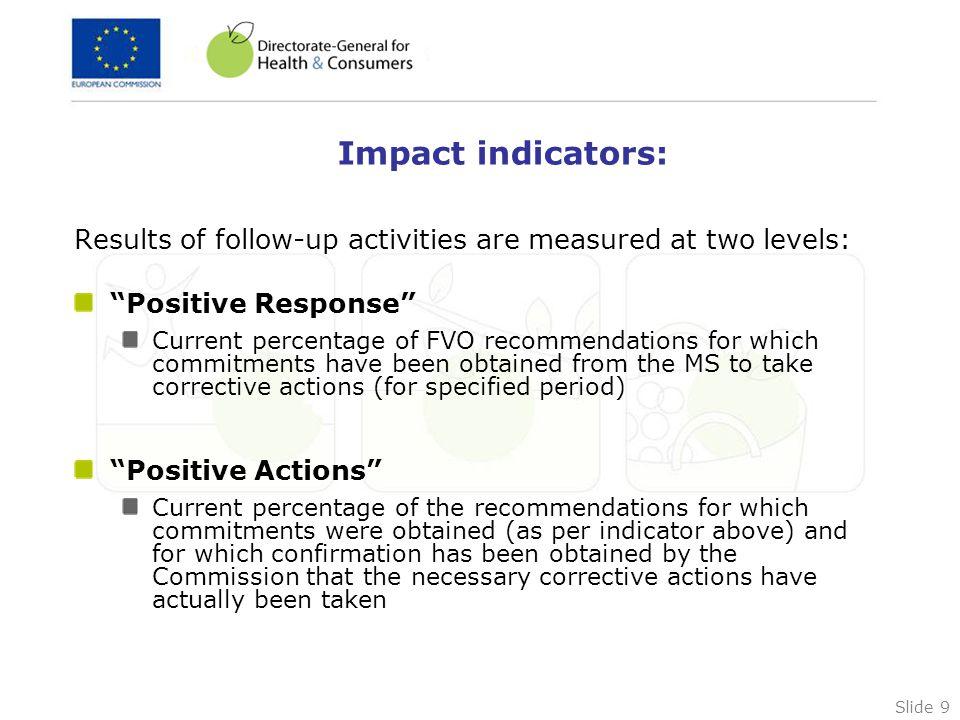 Slide 20 Publication of the indicators: http://ec.europa.eu/atwork/synthesis/amp/doc/sanco_mp.pdf (Page 41-45) http://ec.europa.eu/atwork/synthesis/amp/doc/sanco_mp.pdf
