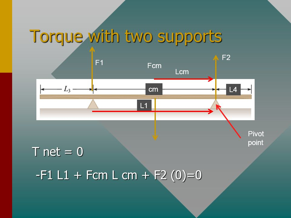 Torque with two supports 1.Label all the forces 2.Choose a pivot point 3.Write the equation for net torques FL Fr Fcm