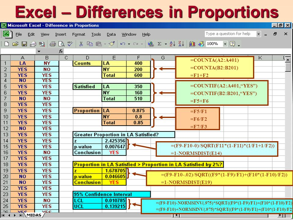 "Excel – Differences in Proportions =COUNTA(A2:A401) =COUNTA(B2:B201) =F1+F2 =COUNTIF(A2:A401,""YES"") =COUNTIF(B2:B201,""YES"") =F5+F6 =F5/F1 =F6/F2 =F7/F"
