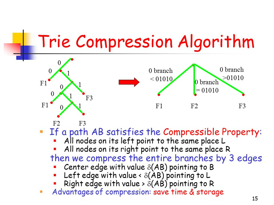 15 Trie Compression Algorithm  If a path AB satisfies the Compressible Property:  All nodes on its left point to the same place L  All nodes on its right point to the same place R then we compress the entire branches by 3 edges  Center edge with value  (AB) pointing to B  Left edge with value <  (AB) pointing to L  Right edge with value >  (AB) pointing to R  Advantages of compression: save time & storage 0 branch >01010 0 branch = 01010 0 branch < 01010 F1 F2F3 0 0 1 1 0 0 1 0 1F2F1F3
