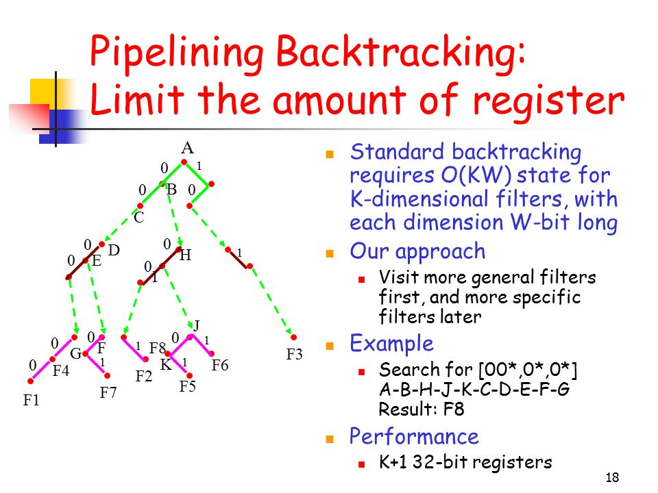 18 Pipelining Backtracking: Limit the amount of register Standard backtracking requires O(KW) state for K-dimensional filters, with each dimension W-bit long Our approach Visit more general filters first, and more specific filters later Example Search for [00*,0*,0*] A-B-H-J-K-C-D-E-F-G Result: F8 Performance K+1 32-bit registers 0 0 0 0 0 0 0 0 0 1 1 1 1 1 0 0 F1 F4 F7 F2 F6 F3 F8 F5 1 C D E B H I J K F G A