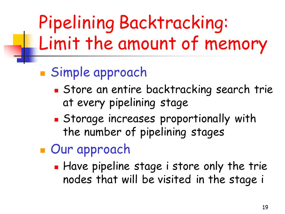 19 Pipelining Backtracking: Limit the amount of memory Simple approach Store an entire backtracking search trie at every pipelining stage Storage increases proportionally with the number of pipelining stages Our approach Have pipeline stage i store only the trie nodes that will be visited in the stage i