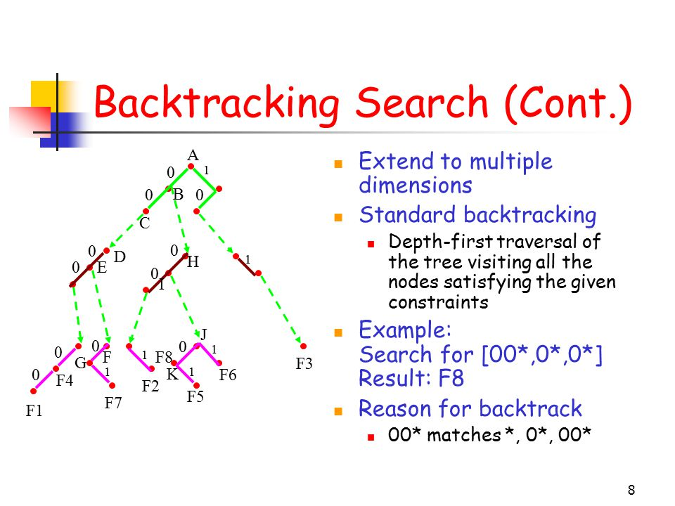 8 Backtracking Search (Cont.) Extend to multiple dimensions Standard backtracking Depth-first traversal of the tree visiting all the nodes satisfying the given constraints Example: Search for [00*,0*,0*] Result: F8 Reason for backtrack 00* matches *, 0*, 00* 0 0 0 0 0 0 0 0 0 1 1 1 1 1 0 0 F1 F4 F7 F2 F6 F3 F8 F5 1 C D E A B H I J K F G