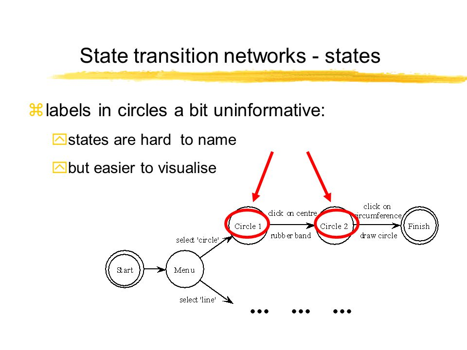 State transition networks - states zlabels in circles a bit uninformative: ystates are hard to name ybut easier to visualise