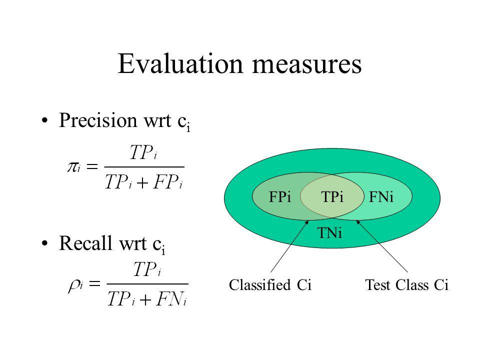 Evaluation measures Precision wrt c i Recall wrt c i TPiFPiFNi TNi Classified CiTest Class Ci