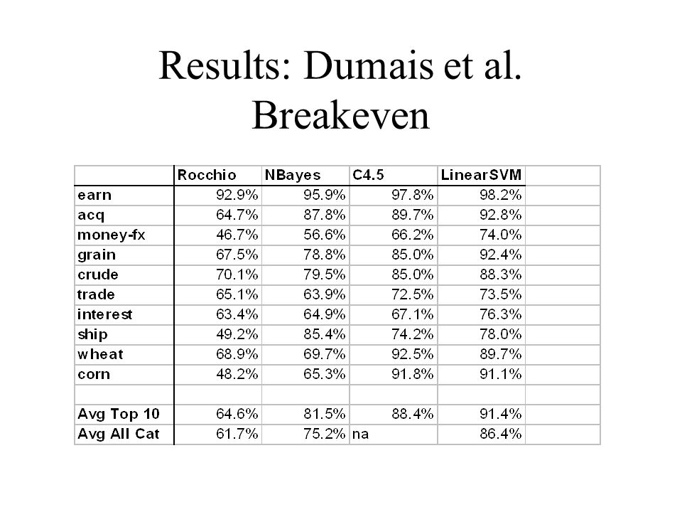 Results: Dumais et al. Breakeven